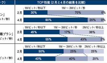 ぷららLTE 無制限プラン は80%が1Mbps以下