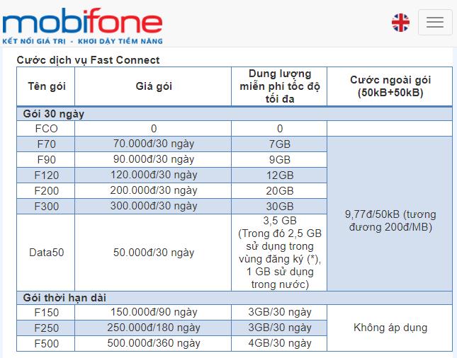 Mobifone のデータSIMは容量を使い切るまで3ヶ月以上有効